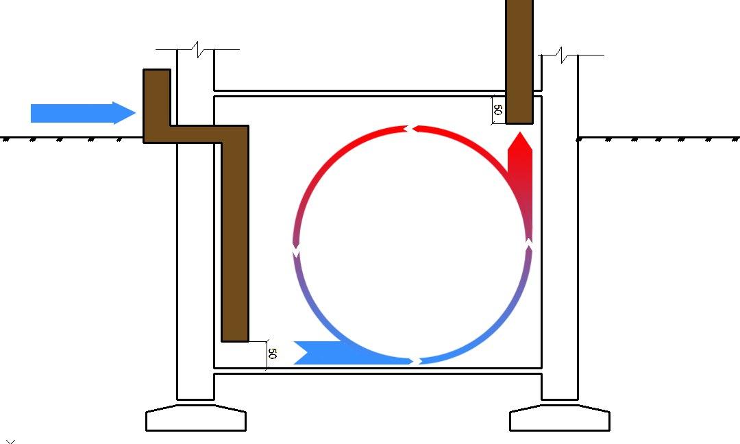 Проектирование и монтаж вентиляции подвала