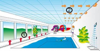 Проект вентиляции для бассейнов