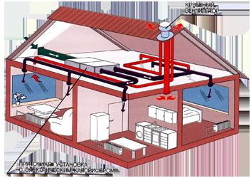 Загородные дома — проектирование вентиляции